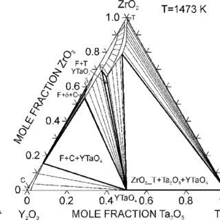 (PDF) Ta2O5–Y2O3–ZrO2 System: Experimental Study and