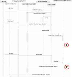 5 sequence diagram for the two user call in the rsa example the [ 850 x 948 Pixel ]