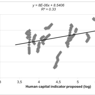 (PDF) Human capital measurement in OECD countries and its