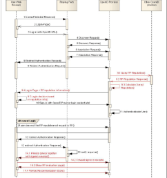openid protocol enhancement sequence diagram [ 850 x 988 Pixel ]