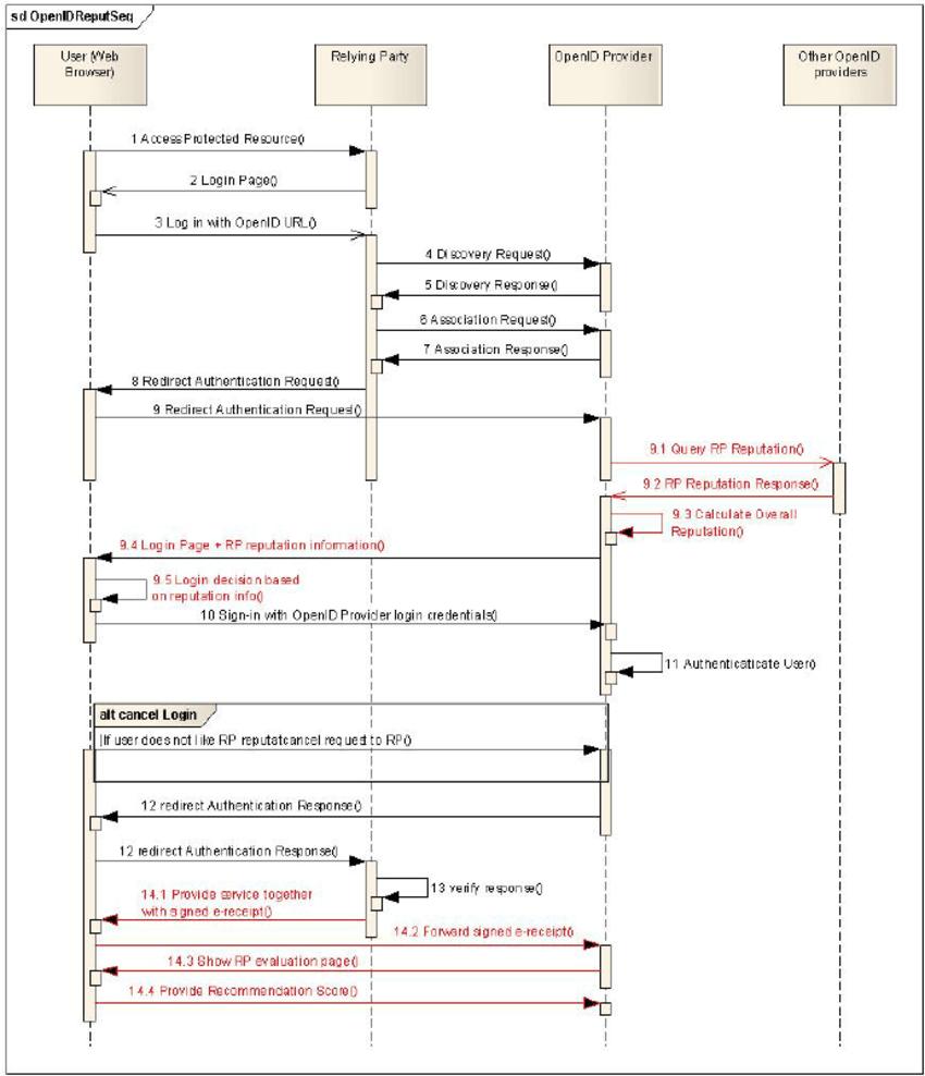 medium resolution of openid protocol enhancement sequence diagram