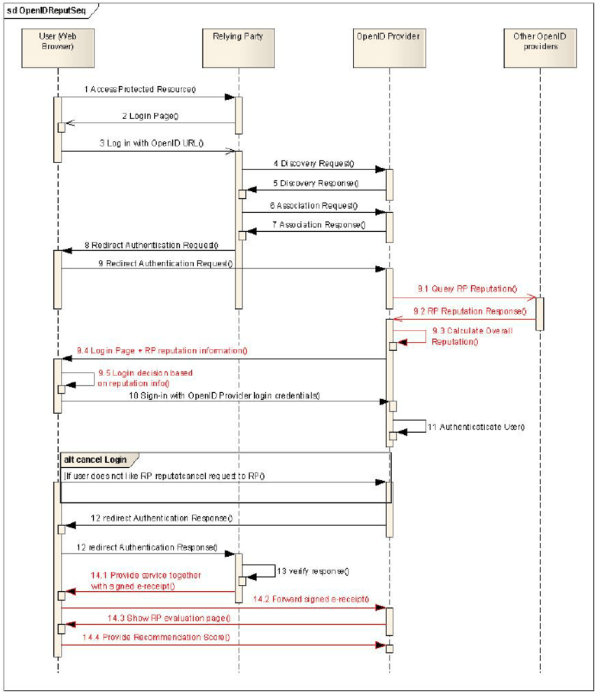 hight resolution of openid protocol enhancement sequence diagram
