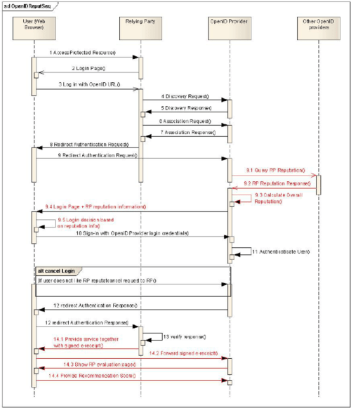 small resolution of openid protocol enhancement sequence diagram