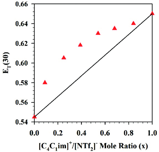 Variation of E T (30) with the mole ratio in [C 4 C 1 im