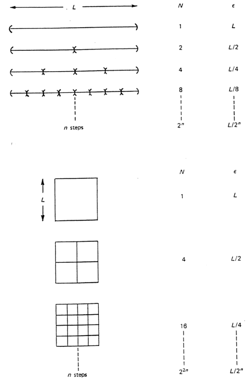 small resolution of the box covering method is used to calculate dimension increasingly smaller boxes are used to