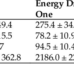 (PDF) Effects of Energy Drinks on Metabolism at Rest and