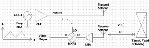 fmcw radar block diagram 1986 fj1200 wiring of a basic system download scientific