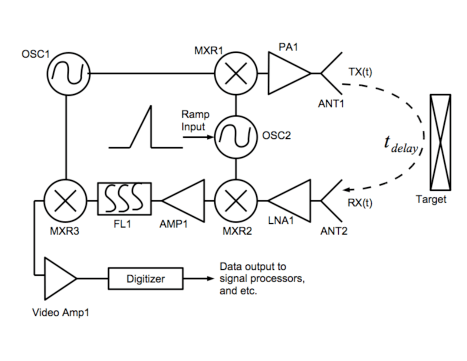 -Simplified block diagram of the high sensitivity range