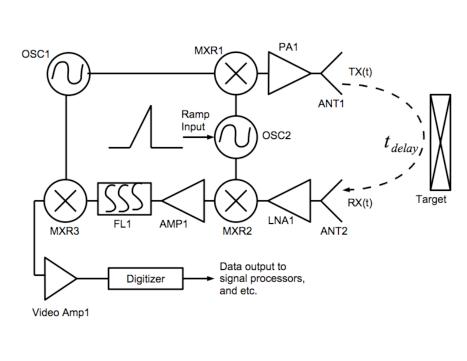 fmcw radar block diagram 1998 dodge dakota wiring simplified of the high sensitivity range gated system