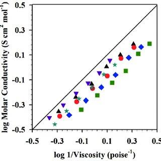 (PDF) Mixing ionic liquids