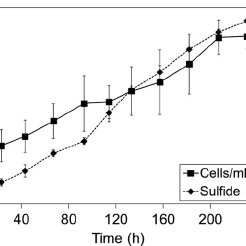 Cyclic voltammograms following the addition of sodium