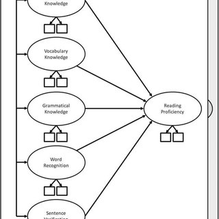 (PDF) Structural Equation Modeling: Possibilities for