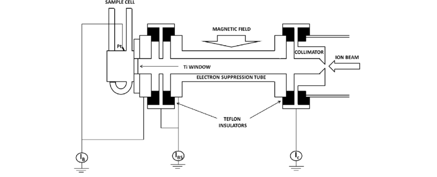 Example of an ion beam targeting assembly for radiation