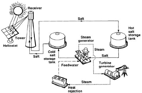 Molten Salt Storage Tank