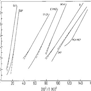 (PDF) Relaxation in Glass Forming Liquids and Amorphous Solids