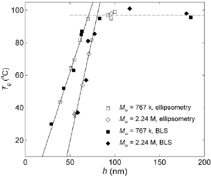 Measured values for the glass transition temperature of