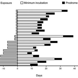 ncubation period for 20 patients in Chile in whom hantavirus ...