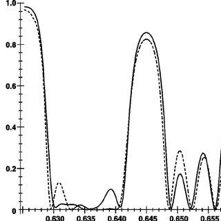 (PDF) Green's function analysis of electromagnetic waves