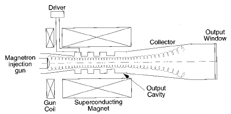 Schematic diagram of the relativistic klystron two-beam