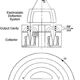 ͑ a ͒ Schematic diagram of a magnetron; ͑ b ͒ diagram of a