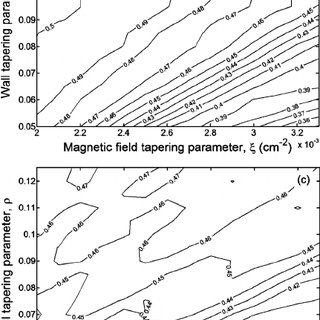 Waveguide wall radius, magnetic field, and electron