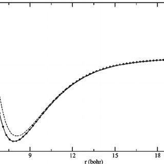 ͑ Color online ͒ Computed dissociation probability vs