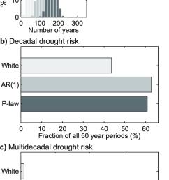 statistics summarizing monte carlo simulations a distributions of download scientific diagram [ 680 x 1262 Pixel ]