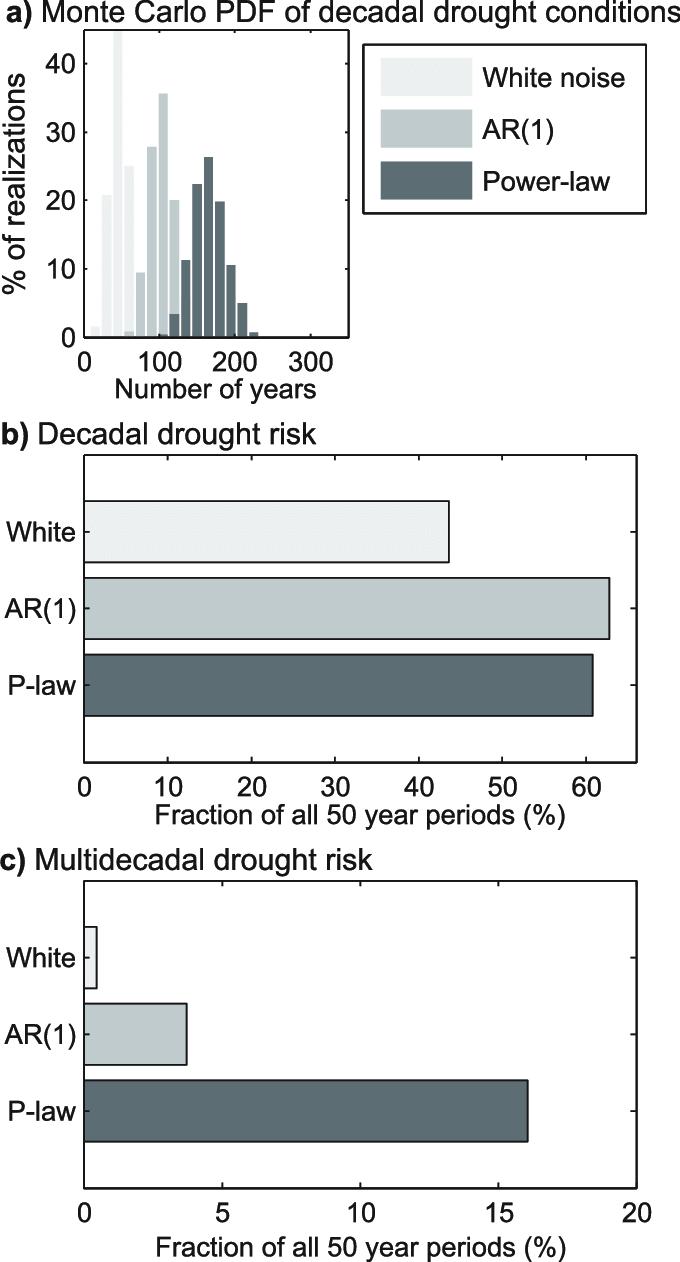 medium resolution of statistics summarizing monte carlo simulations a distributions of download scientific diagram
