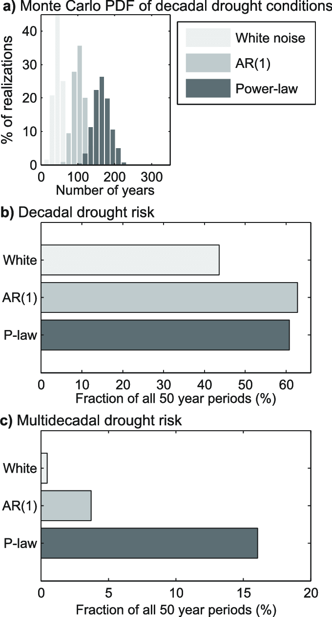 hight resolution of statistics summarizing monte carlo simulations a distributions of download scientific diagram