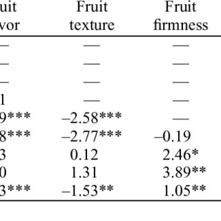 (PDF) An Evaluation of US Peach Producers' Trait