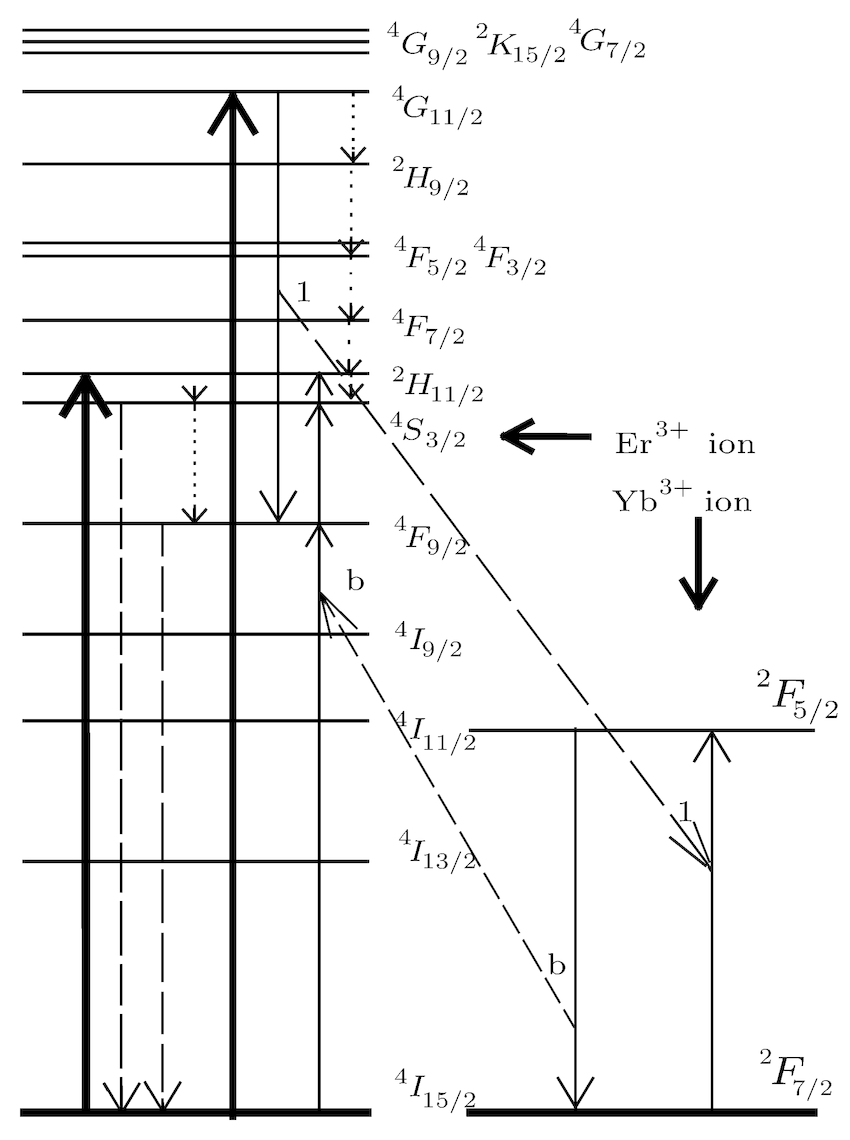 A schematic diagram of the energy level structure of Er 3