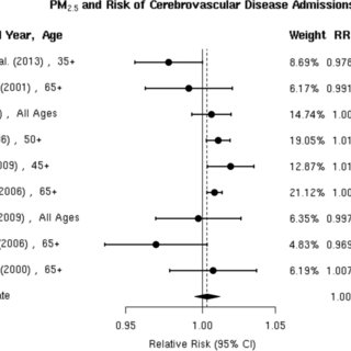 Individual study relative risk (95% CI) for the