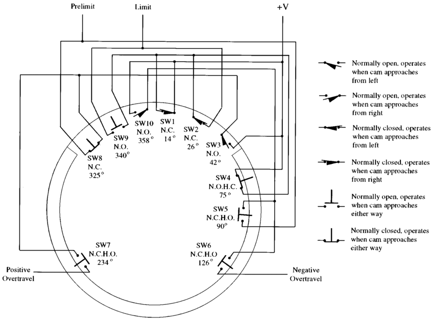 The limit-switch scheme for AST/RO. The cam is machined
