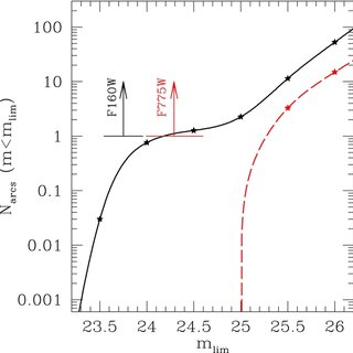 (PDF) IDCS J1426.5+3508: Cosmological Implications of a