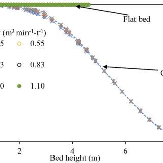 (PDF) CFD modeling of air flow distribution in rice bin
