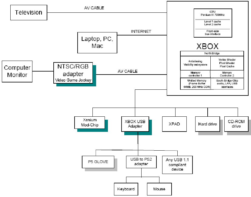 computer architecture block diagram 5 pin cdi wiring system hardware modifications to the original xbox are shaded c