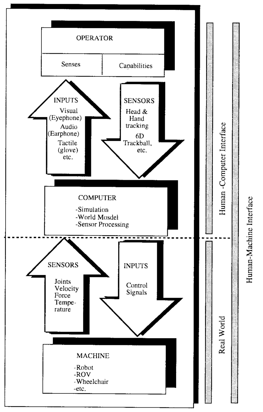 medium resolution of block diagram of the ipa robotics vr workstation adapted from 20