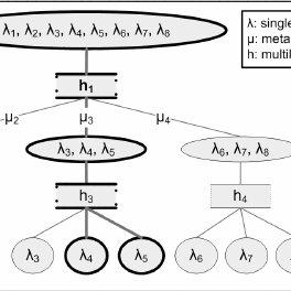 (PDF) Mining Multi-label Data