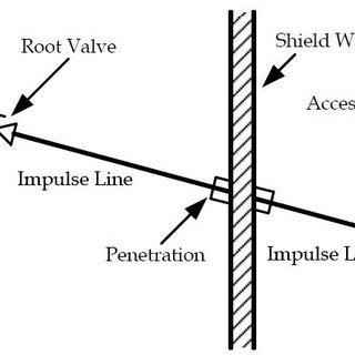 Typical pressure sensing (instrument) line inside a