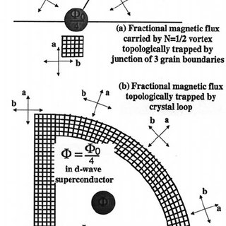 Dirac monopole, 't Hooft–Polyakov monopole, and