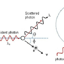 In photoelectric effect, a material emits electrons when