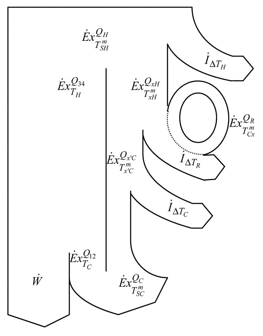 hight resolution of global stirling engine exergy flow diagram