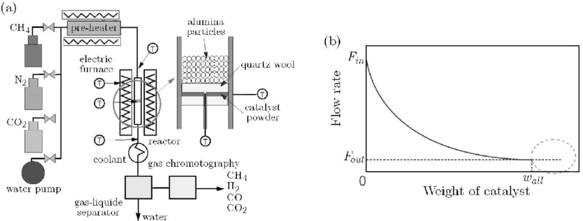 (a) Schematic view on experimental set-up, (b) kinetic