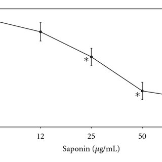 (PDF) Effects of Saponins against Clinical E. Coli Strains