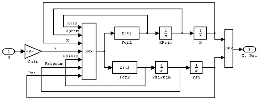 Model of inverted pendulum created in Simulink Rys. 2
