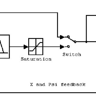 (PDF) Modelling of fuzzy logic control system using the