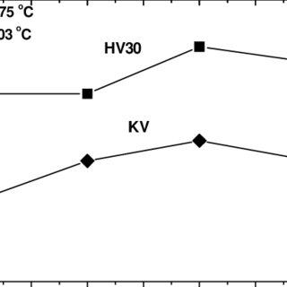 CCT diagram of cast iron treated according to variant I