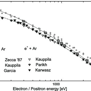 Total cross-sections for positron scattering from nitrogen