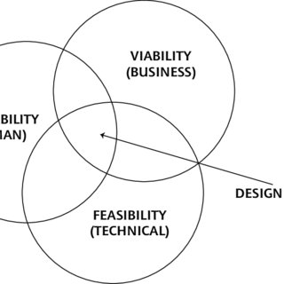 Desirability, viability and feasibility as a part of the