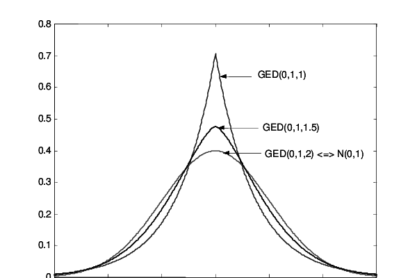 The chart of density function of GED distribution for